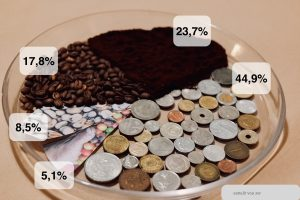 Farbfoto. Eine runde Glasschale, die ein Kreisdiagramm darstellt. Die einzelnen Abschnitte sind aus Kaffeepulver (23,7%), gerösteteten Kaffeebohnen (17,8%), Geldmünzen (44,9%), Foto von ungerösteten Bohnen (8,5%) und Foto einer Hand an einer Kafffeepflanze (5,1%). Unten rechts ein Textfeld: erstellt von sw.